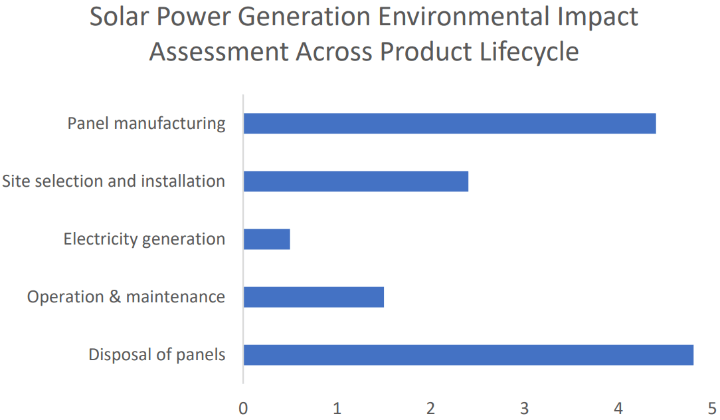 Solar Power Generation Environmental Impact Assessment across Product Life Cycle