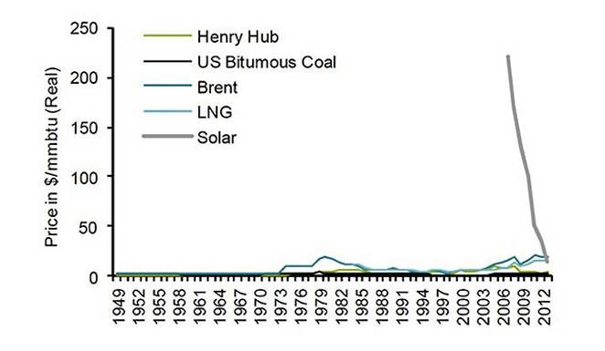 solar-vs-other-energy-sources-since-1940s.jpg.662x0_q70_crop-scale