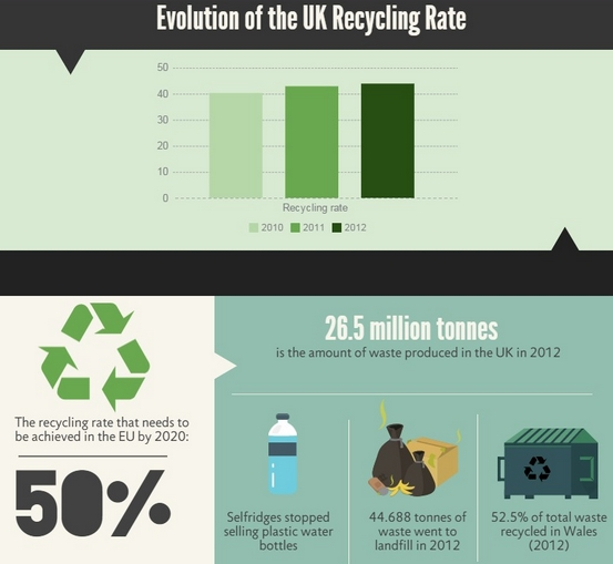 infographic recycling