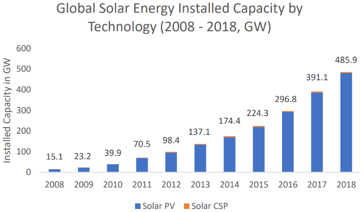 Global Solar Energy Installed Capacity by Technology