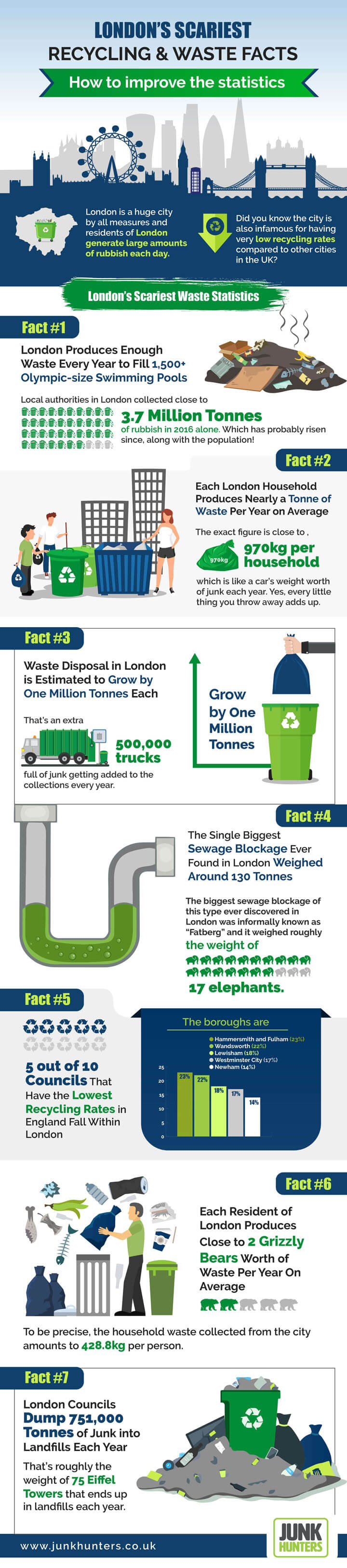 Recycling in London Infographic