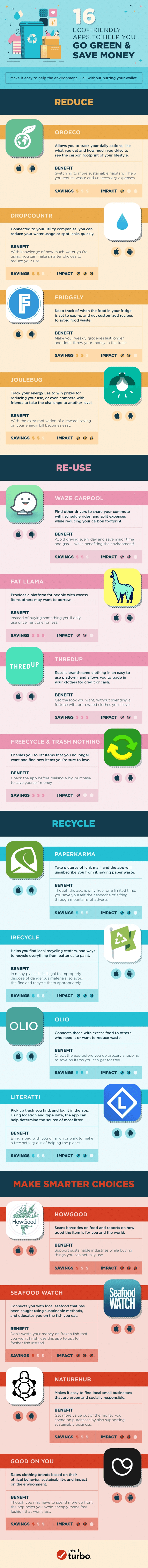 Eco-Friendly Apps