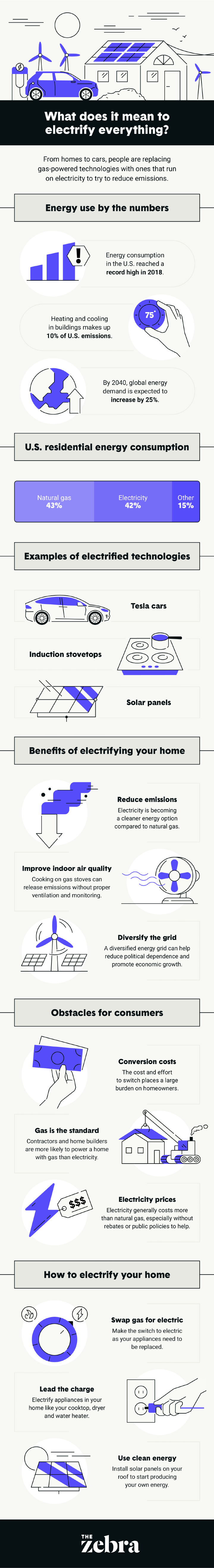 How to Electrify Your Home Infographic