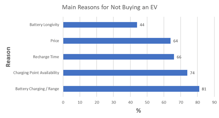 Main Reasons for Not Buying an EV